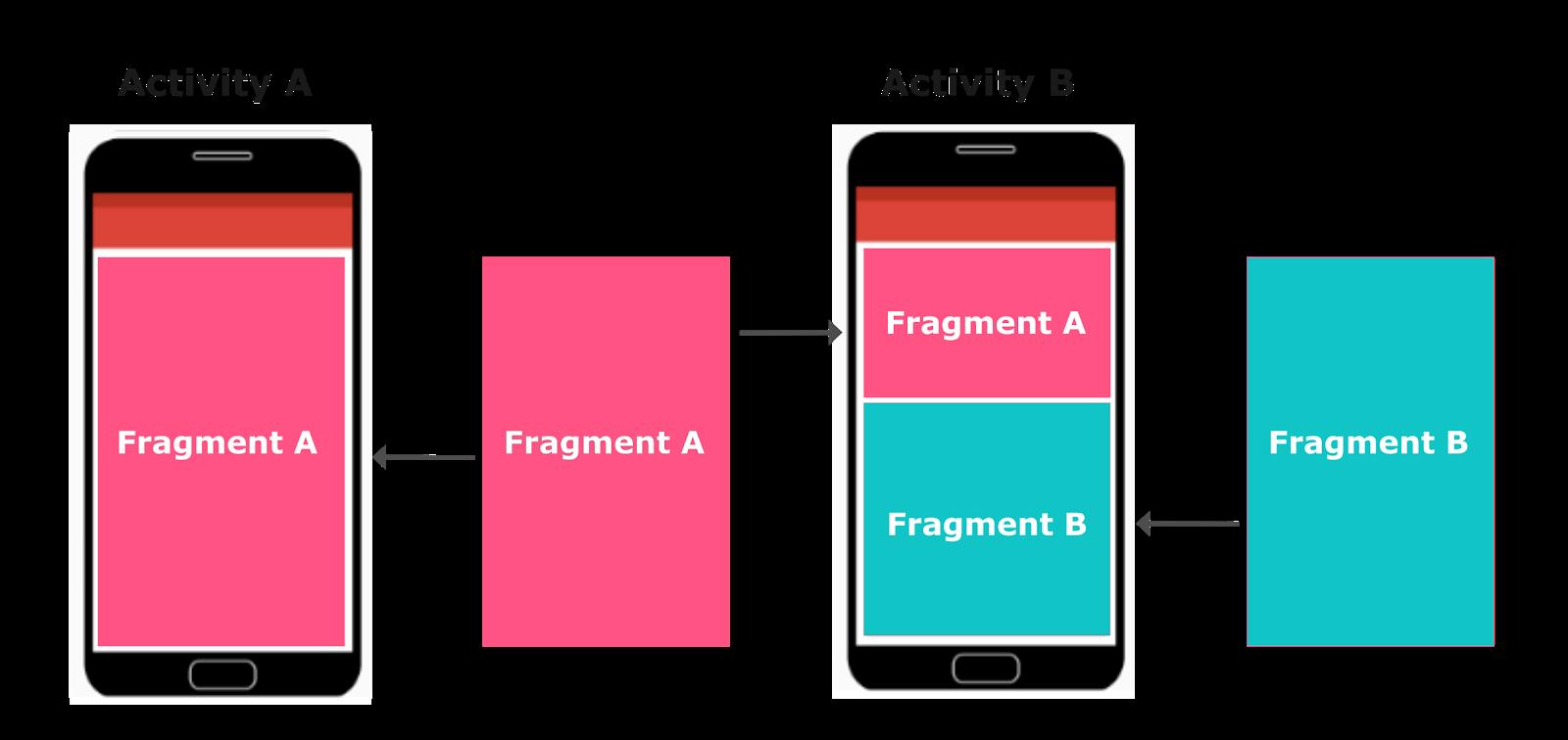 Dalam satu Activity kita dapat memuat banyak Fragment sekaligus.    Dalam satu Fragment terdiri dari View, Event dan Logic.