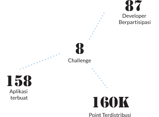 IBM Challenge